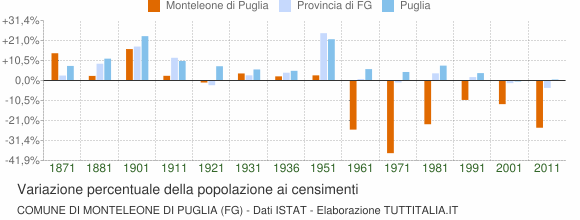 Grafico variazione percentuale della popolazione Comune di Monteleone di Puglia (FG)
