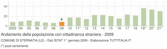 Grafico andamento popolazione stranieri Comune di Sternatia (LE)