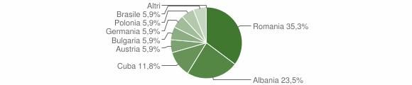 Grafico cittadinanza stranieri - Sternatia 2011