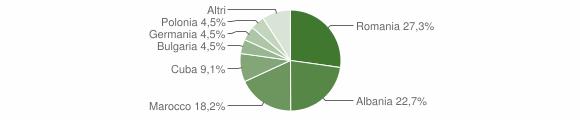 Grafico cittadinanza stranieri - Sternatia 2014
