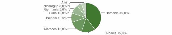 Grafico cittadinanza stranieri - Sternatia 2015