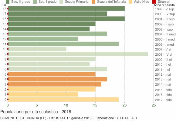 Grafico Popolazione in età scolastica - Sternatia 2018