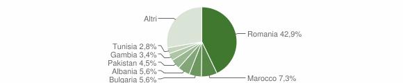 Grafico cittadinanza stranieri - Parabita 2019