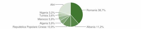 Grafico cittadinanza stranieri - Barletta 2019
