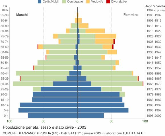 Grafico Popolazione per età, sesso e stato civile Comune di Anzano di Puglia (FG)