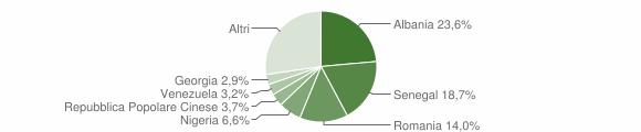 Grafico cittadinanza stranieri - Adelfia 2019