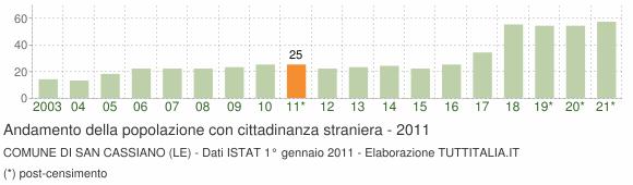 Grafico andamento popolazione stranieri Comune di San Cassiano (LE)