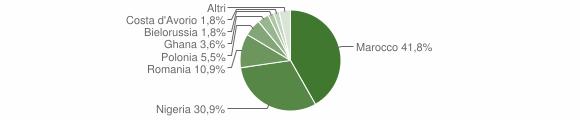 Grafico cittadinanza stranieri - San Cassiano 2018