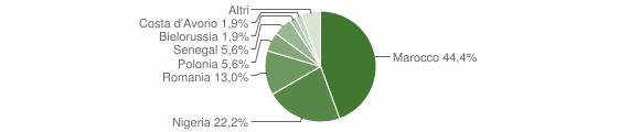 Grafico cittadinanza stranieri - San Cassiano 2019
