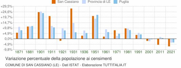 Grafico variazione percentuale della popolazione Comune di San Cassiano (LE)