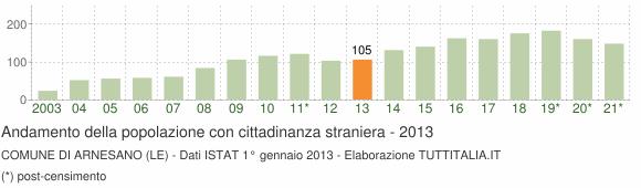 Grafico andamento popolazione stranieri Comune di Arnesano (LE)