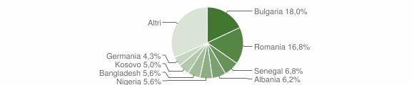Grafico cittadinanza stranieri - Arnesano 2016