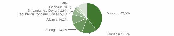 Grafico cittadinanza stranieri - Poggiardo 2019