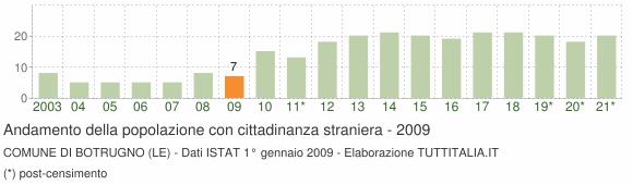 Grafico andamento popolazione stranieri Comune di Botrugno (LE)