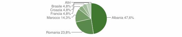 Grafico cittadinanza stranieri - Botrugno 2018