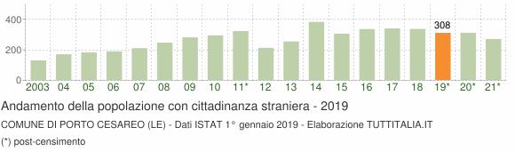 Grafico andamento popolazione stranieri Comune di Porto Cesareo (LE)
