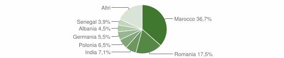 Grafico cittadinanza stranieri - Porto Cesareo 2019