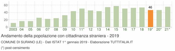 Grafico andamento popolazione stranieri Comune di Surano (LE)