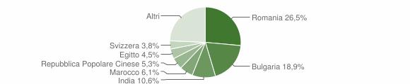 Grafico cittadinanza stranieri - Taurisano 2019
