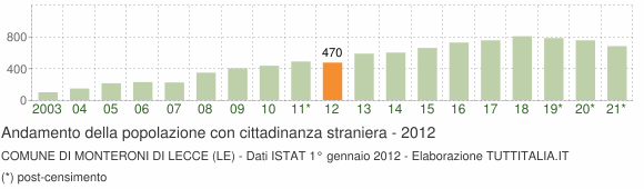 Grafico andamento popolazione stranieri Comune di Monteroni di Lecce (LE)