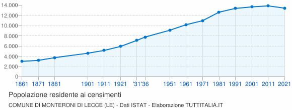 Grafico andamento storico popolazione Comune di Monteroni di Lecce (LE)