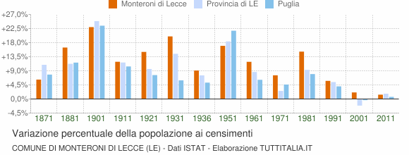 Grafico variazione percentuale della popolazione Comune di Monteroni di Lecce (LE)