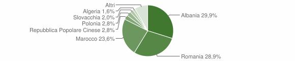 Grafico cittadinanza stranieri - Ruvo di Puglia 2009