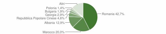 Grafico cittadinanza stranieri - Ruvo di Puglia 2019
