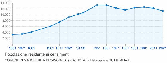 Grafico andamento storico popolazione Comune di Margherita di Savoia (BT)
