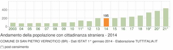 Grafico andamento popolazione stranieri Comune di San Pietro Vernotico (BR)