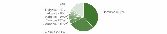 Grafico cittadinanza stranieri - San Pietro Vernotico 2011