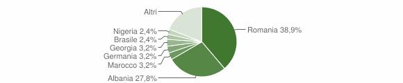 Grafico cittadinanza stranieri - San Pietro Vernotico 2012