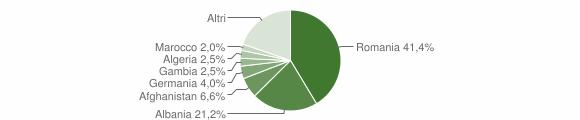 Grafico cittadinanza stranieri - San Pietro Vernotico 2013