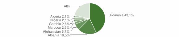 Grafico cittadinanza stranieri - San Pietro Vernotico 2014