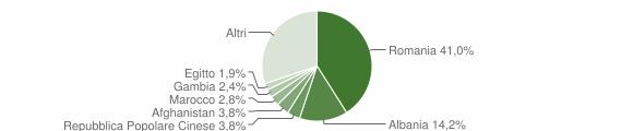 Grafico cittadinanza stranieri - San Pietro Vernotico 2016