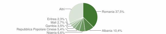 Grafico cittadinanza stranieri - San Pietro Vernotico 2018