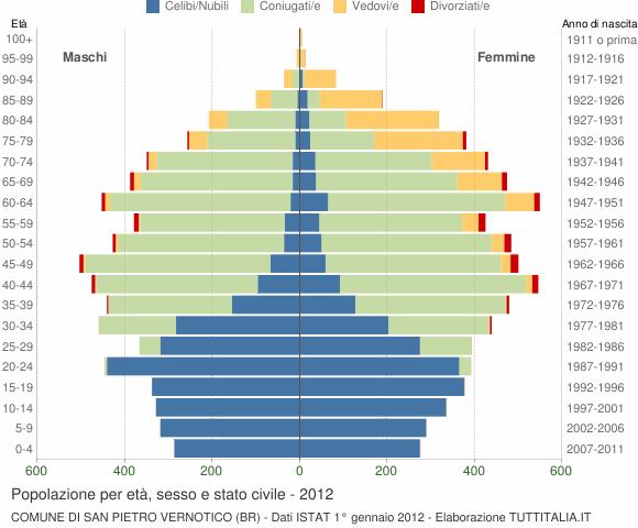 Grafico Popolazione per età, sesso e stato civile Comune di San Pietro Vernotico (BR)