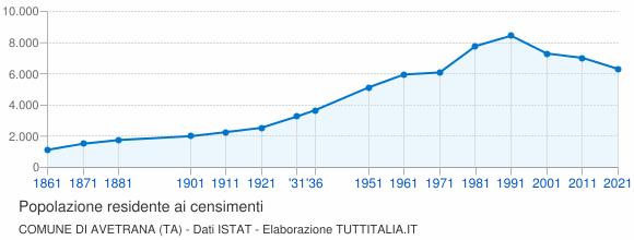 Grafico andamento storico popolazione Comune di Avetrana (TA)