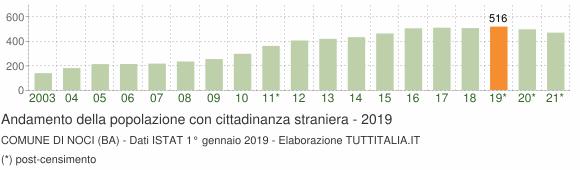 Grafico andamento popolazione stranieri Comune di Noci (BA)