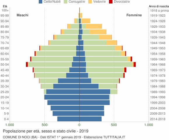 Grafico Popolazione per età, sesso e stato civile Comune di Noci (BA)