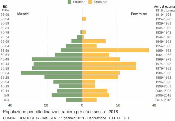 Grafico cittadini stranieri - Noci 2018