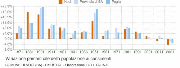 Grafico variazione percentuale della popolazione Comune di Noci (BA)