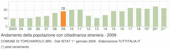Grafico andamento popolazione stranieri Comune di Torchiarolo (BR)