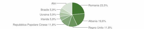 Grafico cittadinanza stranieri - Torchiarolo 2012
