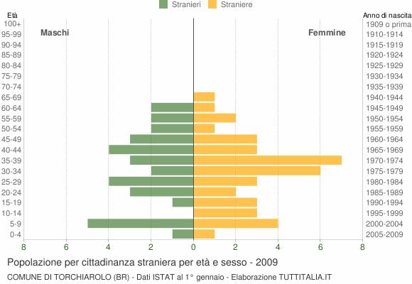 Grafico cittadini stranieri - Torchiarolo 2009