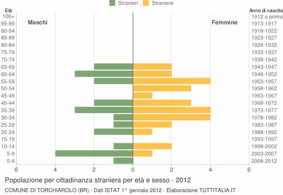 Grafico cittadini stranieri - Torchiarolo 2012