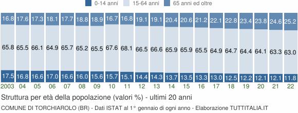 Grafico struttura della popolazione Comune di Torchiarolo (BR)