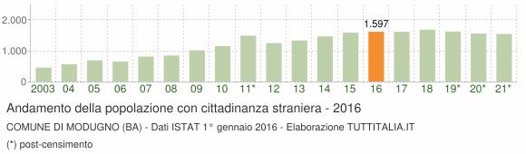 Grafico andamento popolazione stranieri Comune di Modugno (BA)