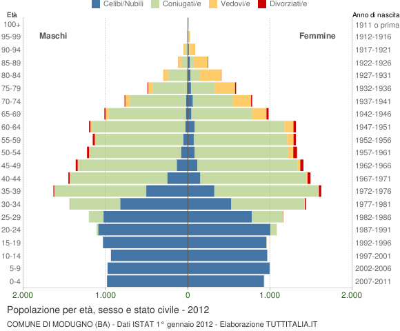 Grafico Popolazione per età, sesso e stato civile Comune di Modugno (BA)