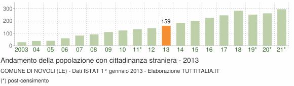 Grafico andamento popolazione stranieri Comune di Novoli (LE)